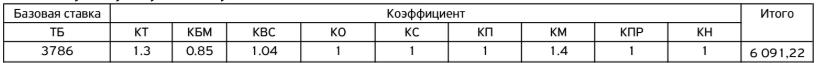 Стоимость страховки ОСАГО в Санкт-Петербурге: где выгоднее приобрести страховку и как ее рассчитать?